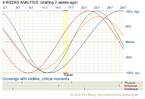 Biorhythm Analysis